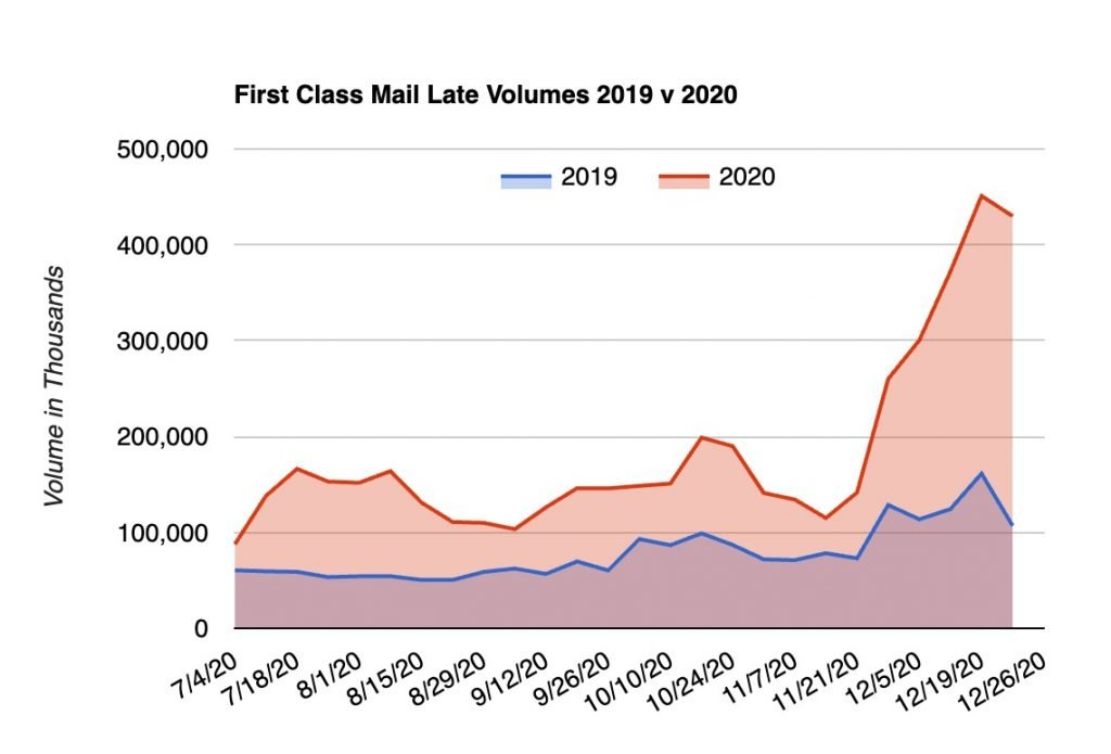 Angry BearThe Explanation for the 2020 Mail Delay? Louis DeJoy 17